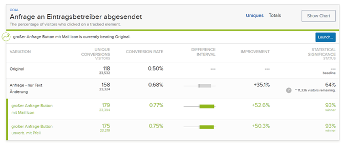 A/B Test Ergebnisse Anfrage Kontakt Conversion mit optimizely