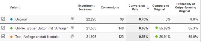 A/B Test Ergebnisse Anfrage Kontakt Conversions mit google analytics experiments