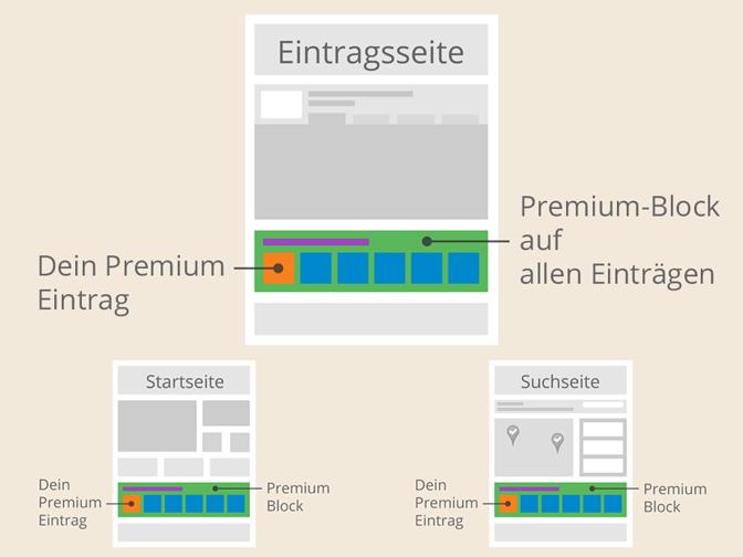 Mit Premium im Premium-Block auf allen Seiten im Portal - Startseite, Suchseite, Eintragsseite Wireframe | discoverize - branchen-spezifische Web Portal Software