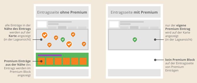 Basis-Eintrag versus Premium-Eintrag auf discoverize