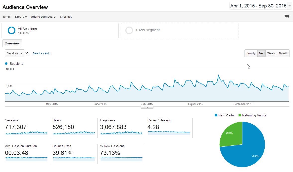 Metriken und Zahlen zu Besuchern und Interaktionen mit google analytics und event tracking
