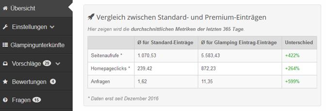 Vergleich der durchschnittlichen Werte von Standard und Premium Einträgen im Branchenportal