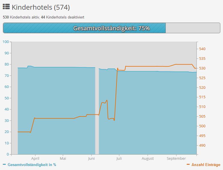 Dashboard: Gesamtvollständigkeit und Anzahl Einträge im zeitlichen Verlauf