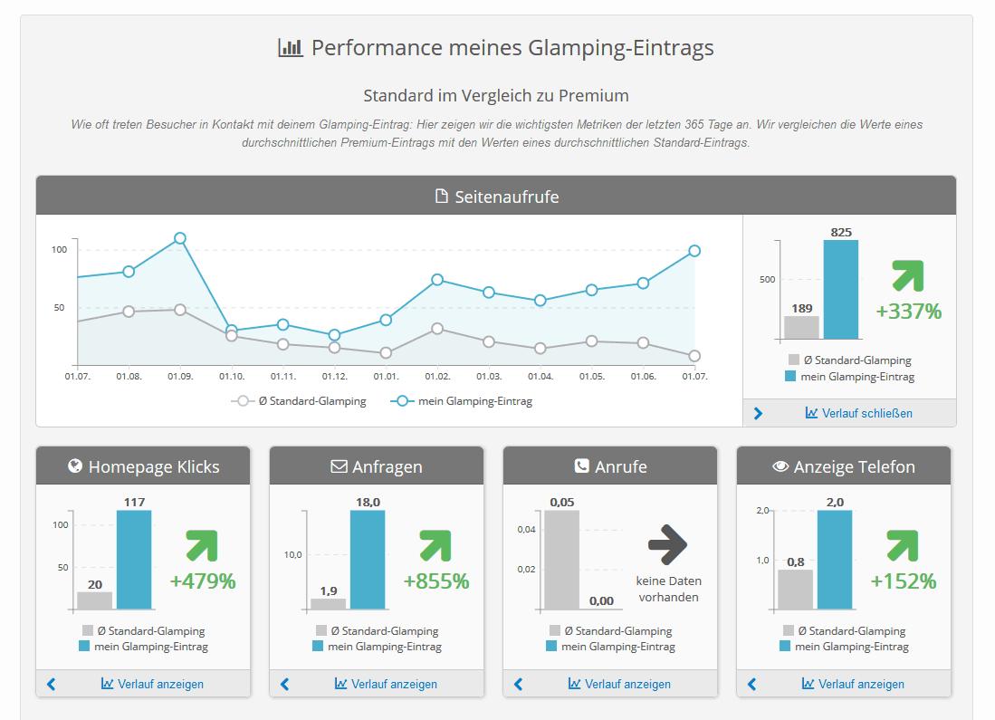 Metriken für die Performance des Eintrags für Eintragsbetreiber im discoverize Branchenportal