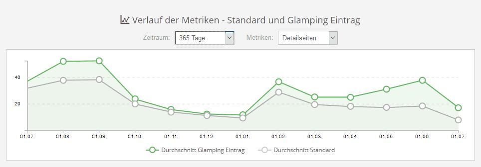 Premium und Standard-Einträge Metriken und Statistiken für Portalbetreiber