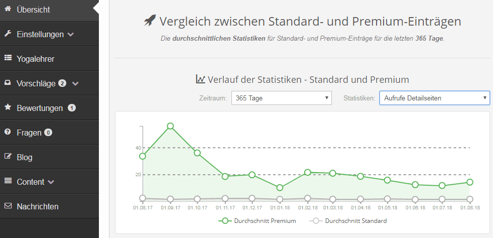 Statistiken Vergleich zwischen Standard- und Premiumeinträgen