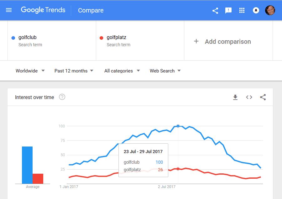 SEO Keyword Rechereche für dein Branchenportal mit Google Trends