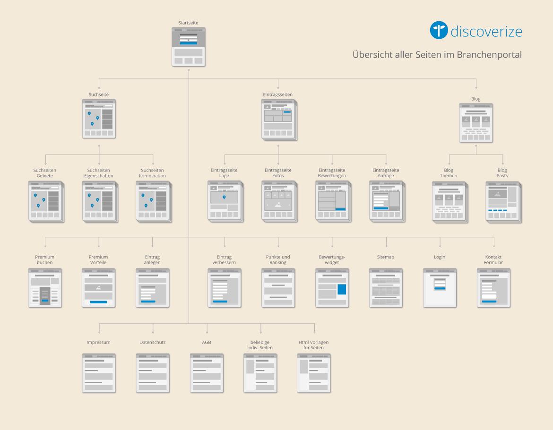 Branchenportal Seitenübersicht Wireframe
