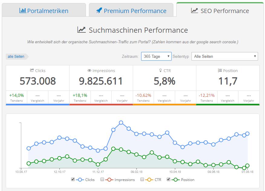 SEO - Performance der Suchmaschinenoptimierung