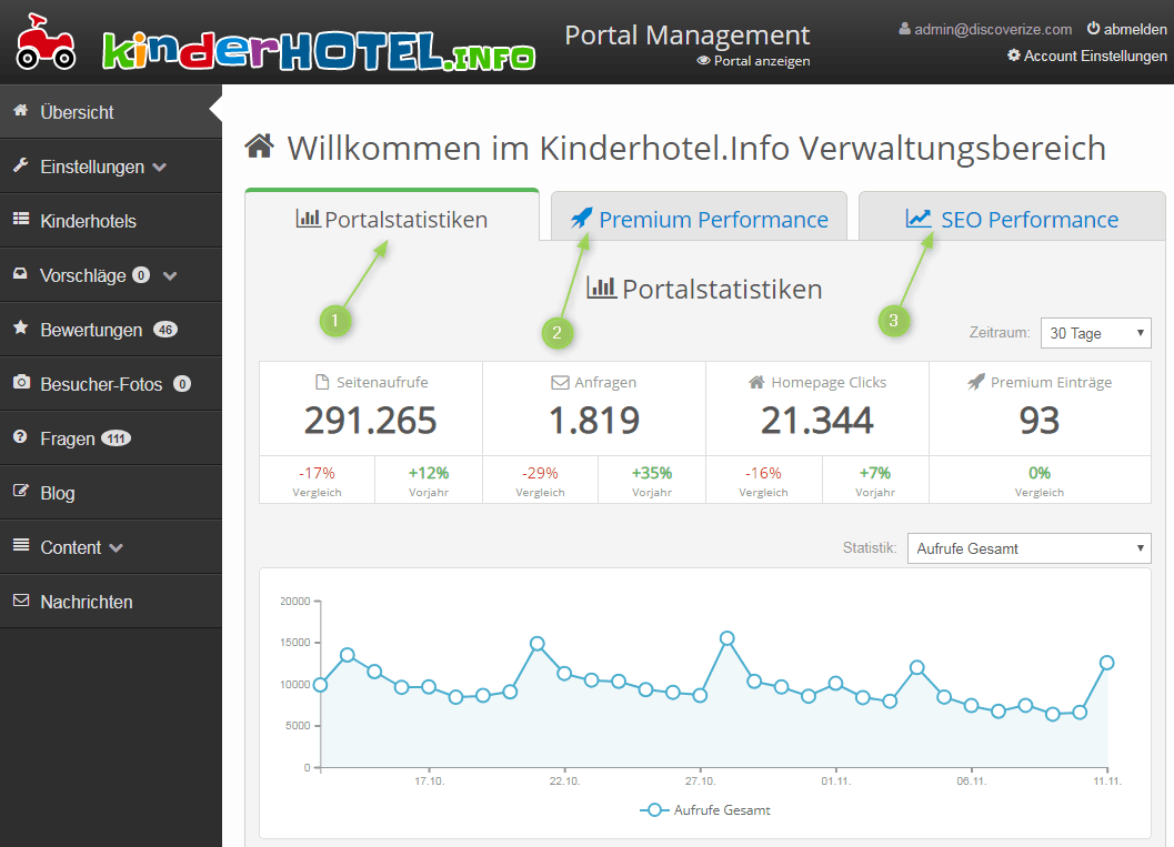 Überblick Portalstatistiken auf dem Branchenportal-Dashboard