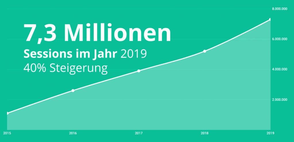 Wachstum der discoverize Branchenportale Metriken im Jahr 2019 - 7,3 Millionen = 40% mehr Sessions