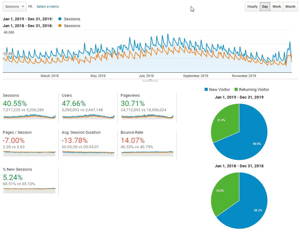 Google Analytics Übersicht aller Branchenportal Metriken