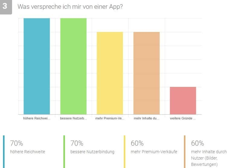 bar chart showing popularity of reasons for an app