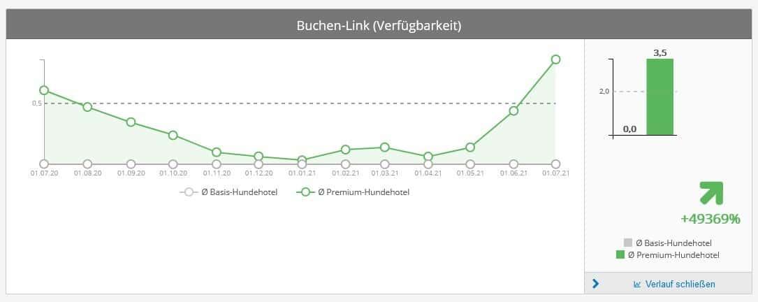 Eintragsbetreiber: Graph für Verfügbarkeits-Links
