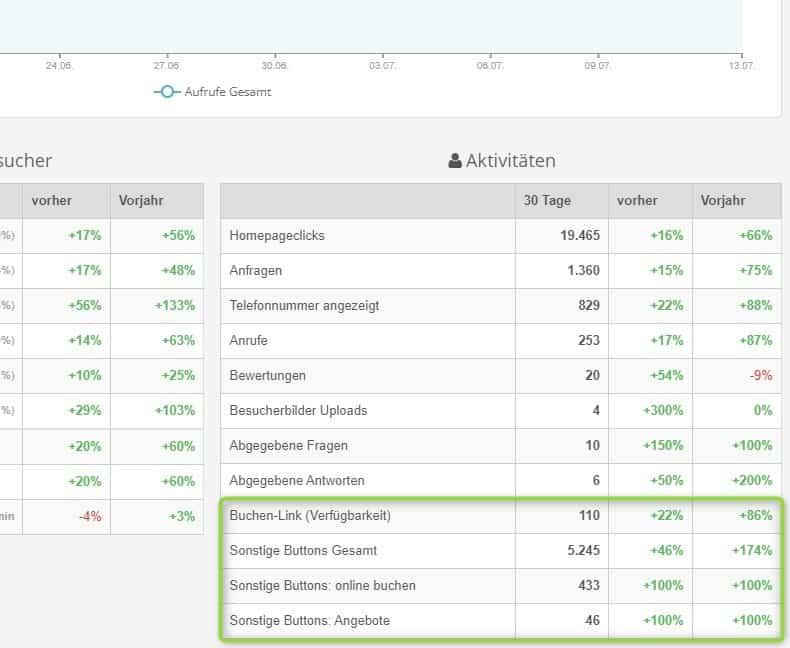 Portalbetreiber-Dashboard: Besucher-Aktivitäten