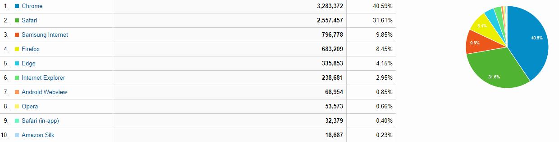 Browser Statistiken für Branchenportal Besucher - Chrome weiter vorne