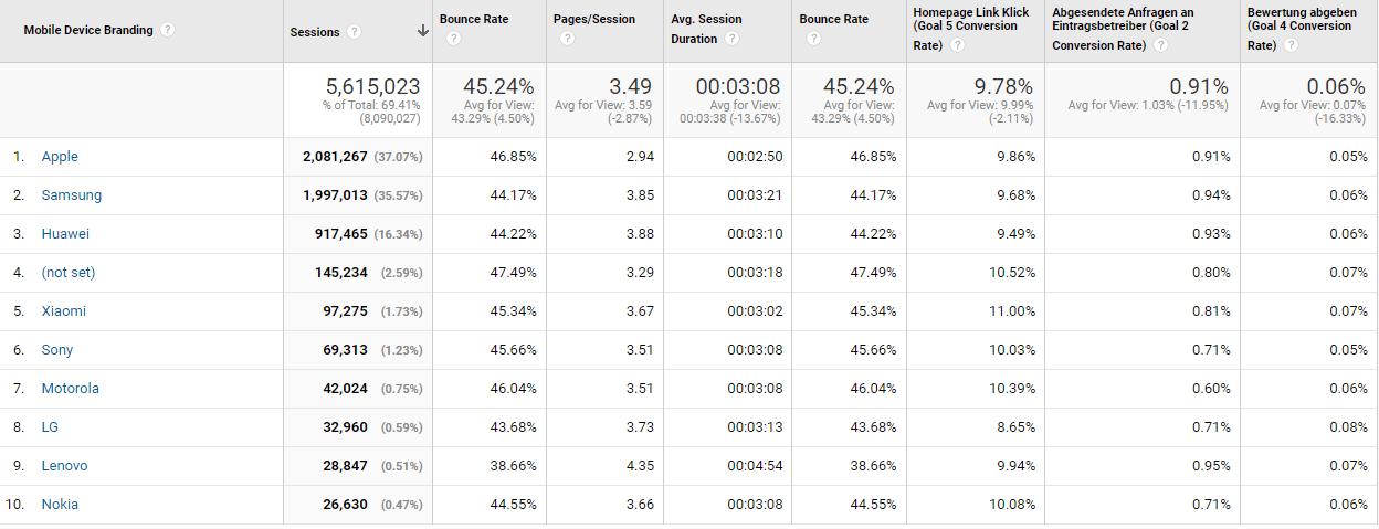 Browser-Statistiken der Besucher-Aktivitäten im Branchenportal